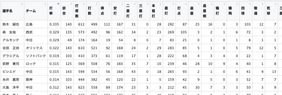 野球データ